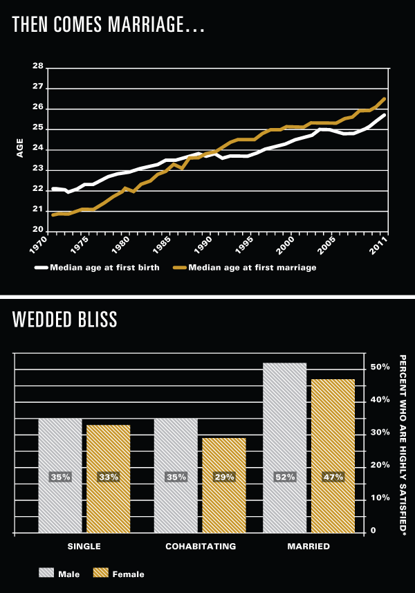 Marriage Stats